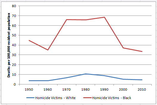 Black-White-Homicide-Victims-1950-2010