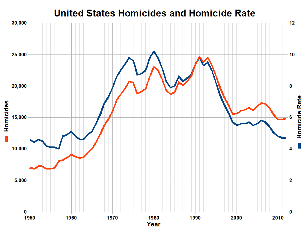 United_States_Homicides_and_Homicide_Rate